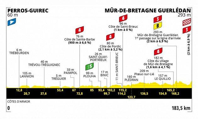 Profil 2. etapy 108. ročníku Tour de France.
