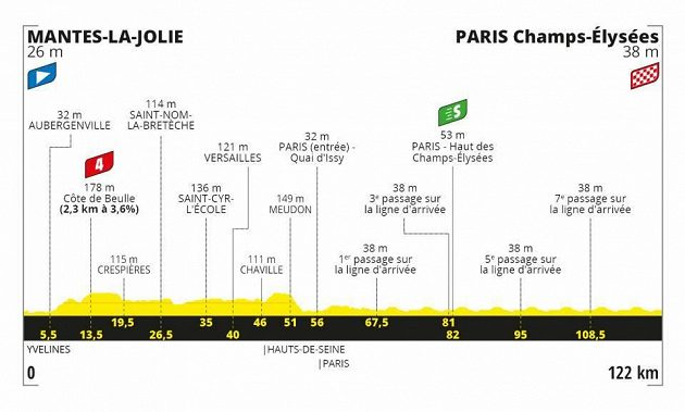 Profil 21. etapy Tour de France