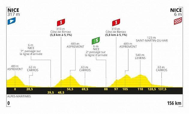 Profil 1. etapy Tour de France.