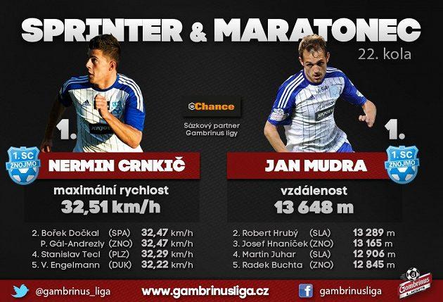 Na běžce se specializuje Znojmo!