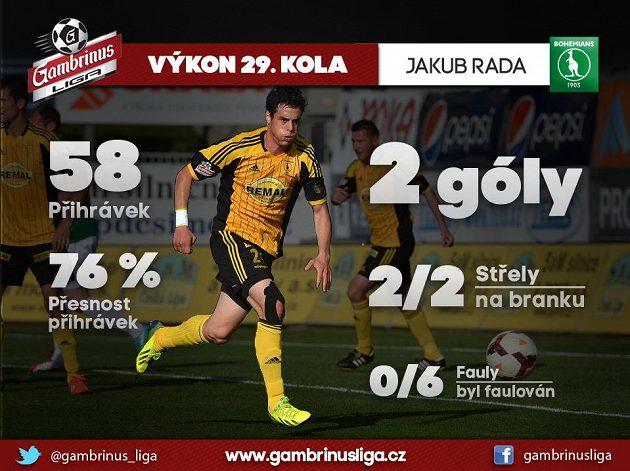 Jakub Rada sehrál v Jablonci vynikající zápas...