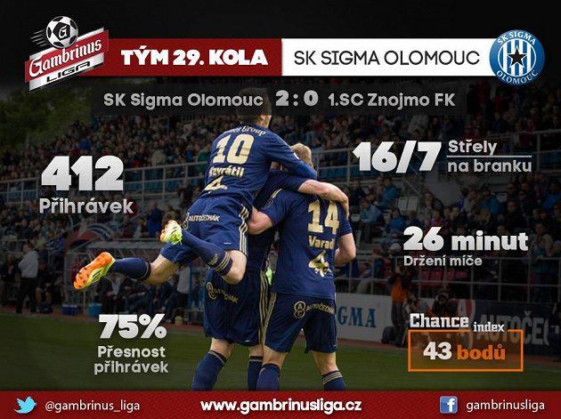 Olomouc se třese, ale ještě žije...