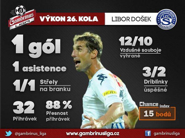 Libor Došek dal svůj stý gól v lize.