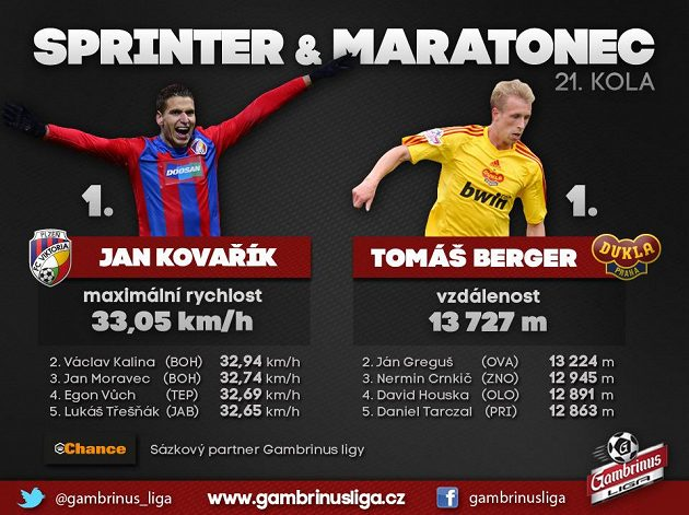 Kovařík je sprinter, Berger zase maratonec...