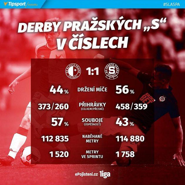 Statistiky z derby Slavia - Sparta.