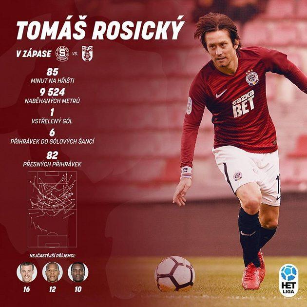 Vysvědčení Tomáše Rosického za utkání s Karvinou...