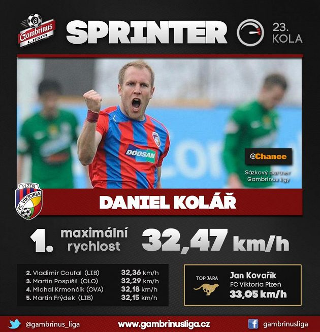 Sprinterem byl pro změnu Bergrův protihráč Daniel Kolář.