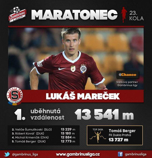 Sparťan Lukáš Mareček se na Slovácku naběhal...