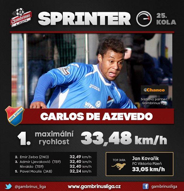 Sprinter z Baníku překonal jarní rekord...