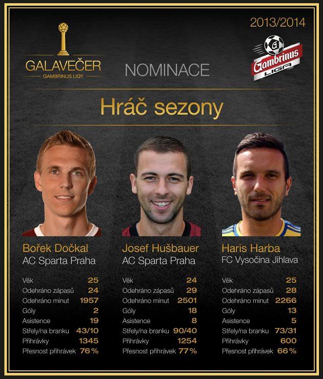 Tři kandidáti na Hráče sezóny.
