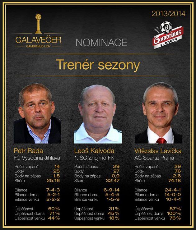 Tři kandidáti na Trenéra sezóny.