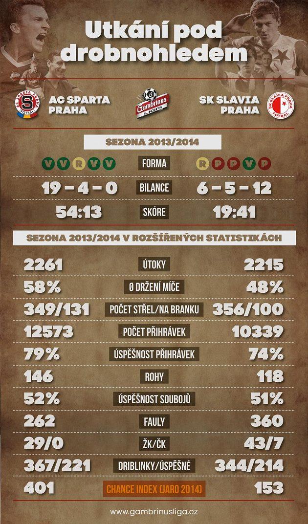 Sparta a Slavia v rozšířených statistikách.