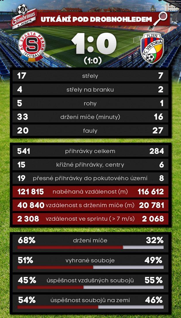 Celková statistika zápasu.