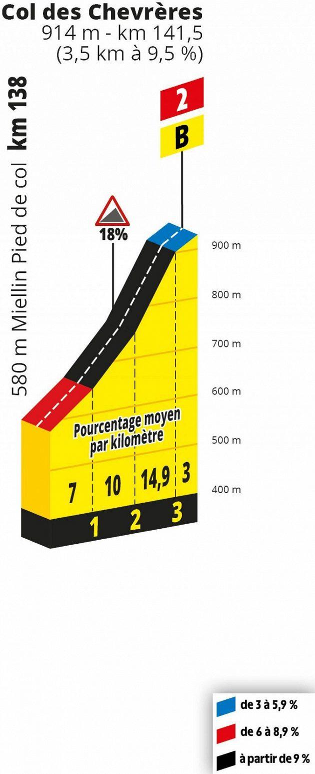 Tour de France 6. den