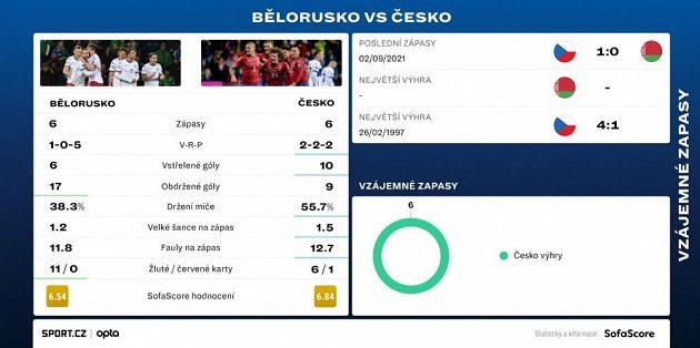 Vzájemná bilance fotbalistů Česka a Běloruska.