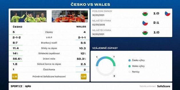 Porovnání fotbalových reprezentací ČR a Walesu.