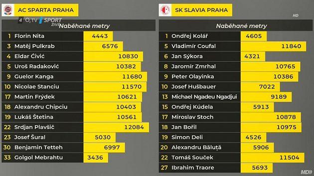 Nejaktivnějším hráčem pražského derby Sparta - Slavia ve 14. kole první ligy 4. listopadu 2018 byl sparťanský záložník Srdjan Plavšič.