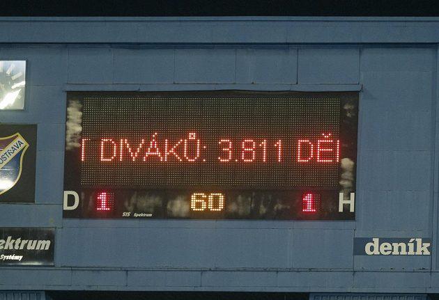 Utkání mezi Baníkem a Teplicemi sledovalo jen 3811 diváků.