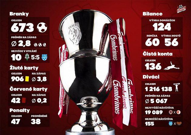 Rekord v počtu vstřelených gólů je nejlepší vizitkou soutěže...
