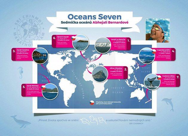 Projekt Oceans Seven zahrnuje přeplavbu sedmi úžin, například kanálu La Manche či Gibraltarského průlivu.