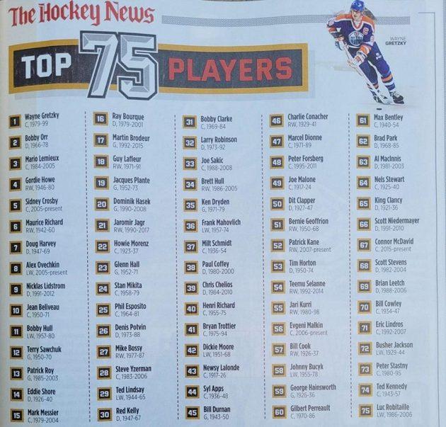 Žebříček nejlepších hokejistů NHL všech dob podle The Hockey News.