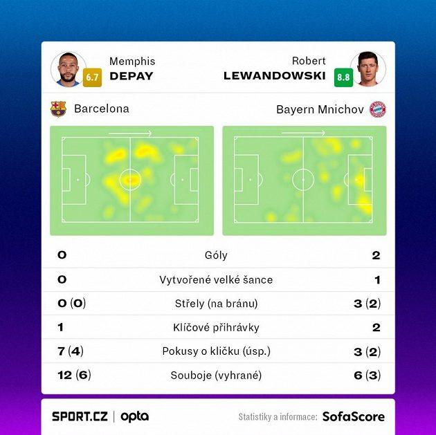 Memphis Depay vs. Robert Lewandowski v utkání Barcelona - Bayern.