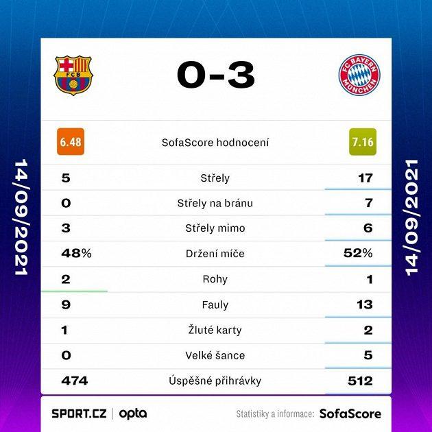 Statistiky utkání Barcelona vs. Bayern