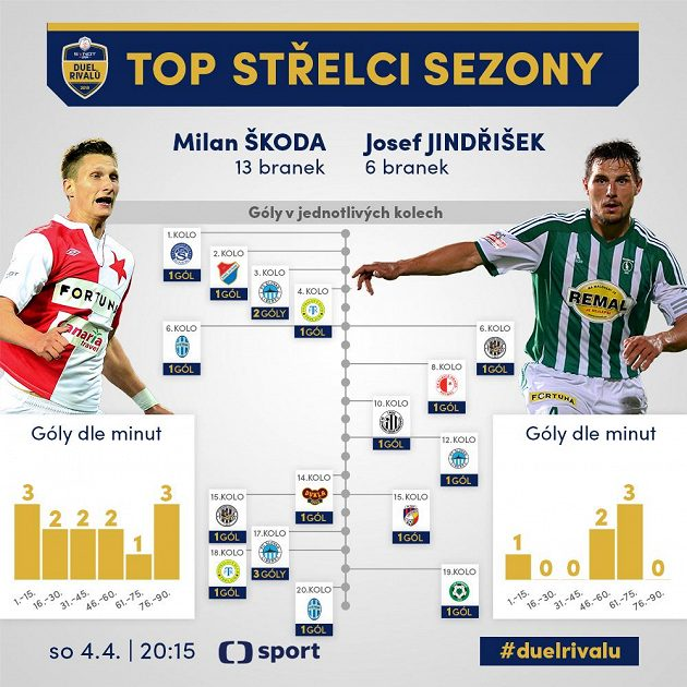 Škoda versus Jindřišek.
