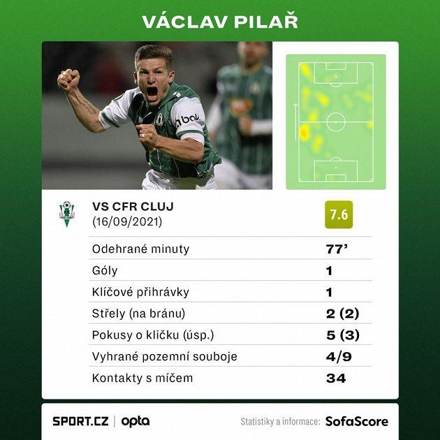 Statistika Václava Pilaře v utkání s Kluží.