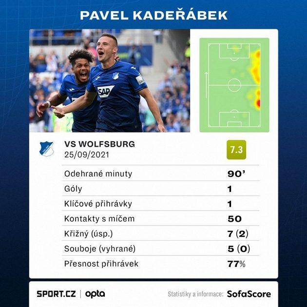 Statistiky Pavla Kadeřábka ze zápasu 6. kola Bundesligy.