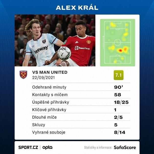 Statistiky Alexe Krále v pohárovém duelu s Manchesterem United.