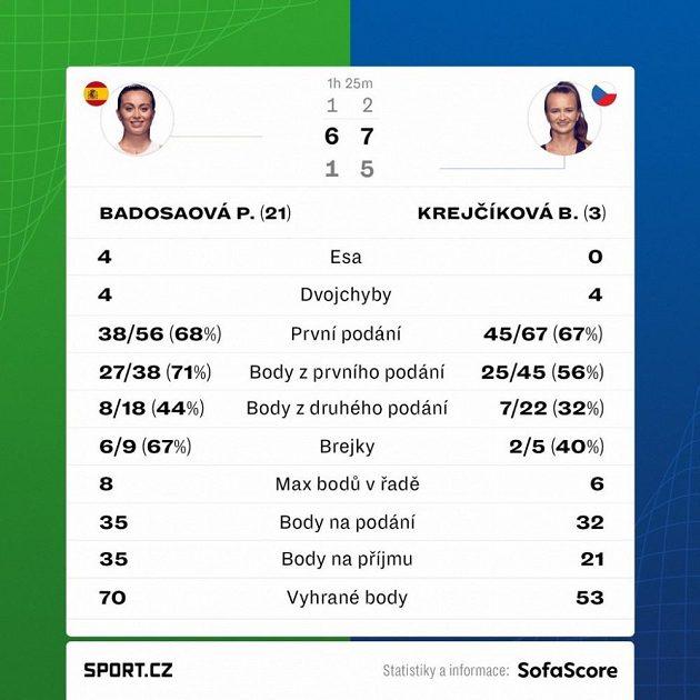 Statistiky utkání Barbora Krejčíková - Paula Badosaová.