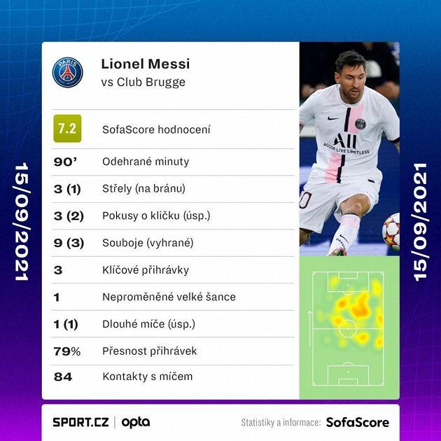 Statistika Lionela Messiho v utkání Bruggy - PSG.