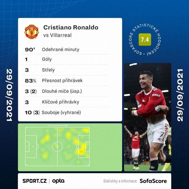 Statistiky Cristiana Ronalda v duelu s Villarrealem.