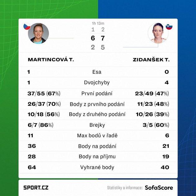Statistiky utkání Martincová - Zidanšeková.