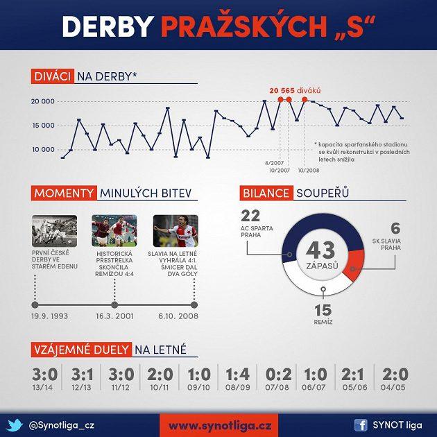Derby má dlouhou historii...