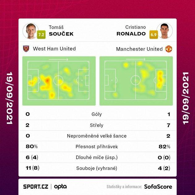 Srovnání výkonu Tomáše Součka a Cristiana Ronalda