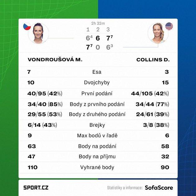 Statistiky zápasu Markéta Vondroušová - Danielle Collinsová