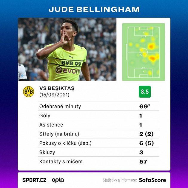 Statistiky Judea Bellinghama z utkání proti Besiktasi.