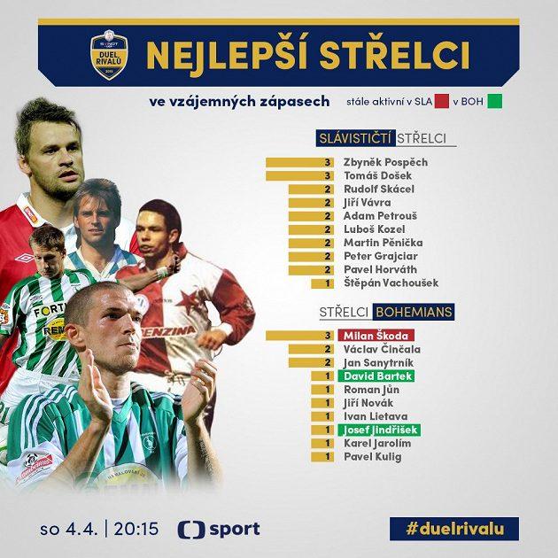 Slávista Škoda je v derby nejlepším střelcem Bohemky...
