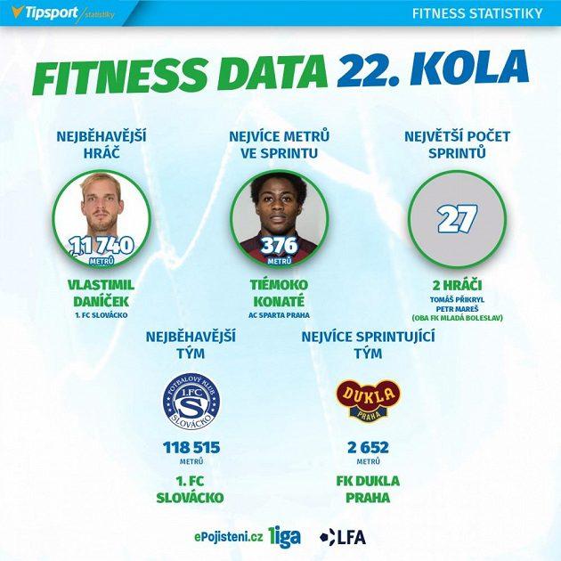 Statistiky 22. kola.