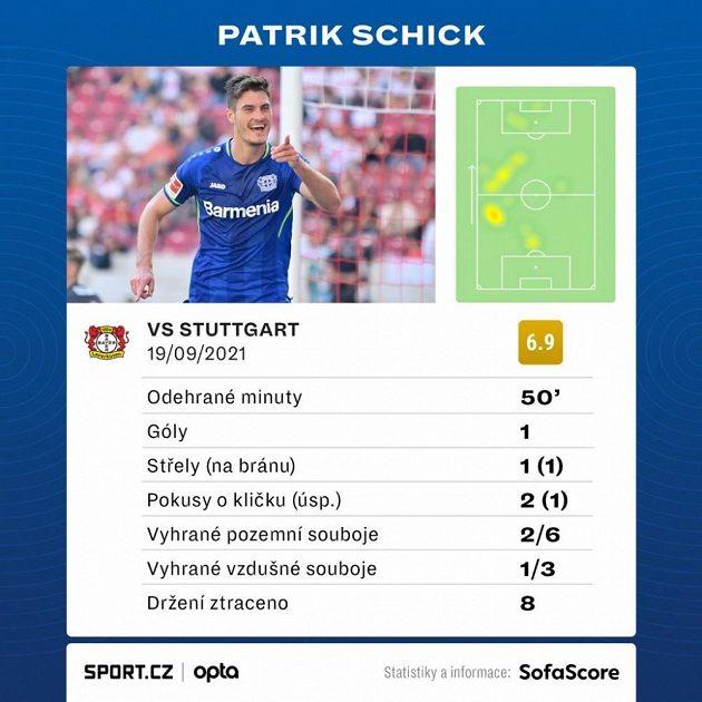 Statistiky Patrika Schicka z utkání proti Stuttgartu