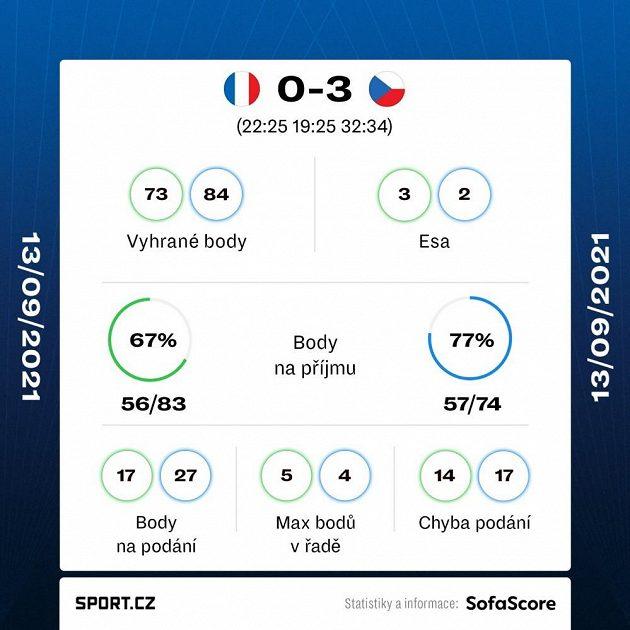 Statistika osmifinálového duelu Česko - Francie-