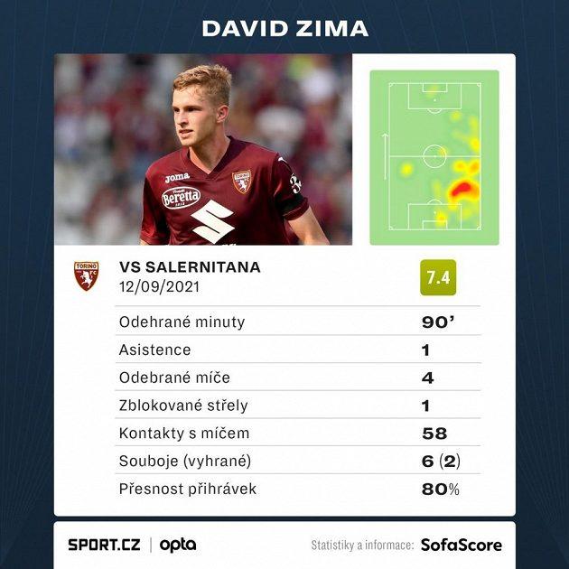Statistika Davida Zimy v utkání proti Salernitaně.