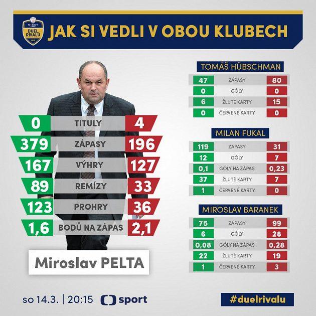 Miroslav Pelta dobře zná prostředí obou klubů...