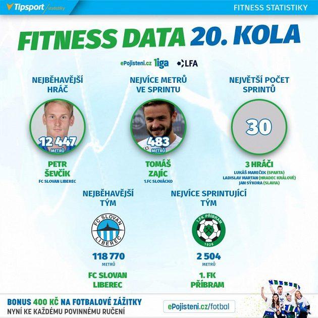 Statistiky 20. ligového kola.