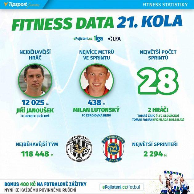 Statistiky 21. kola.