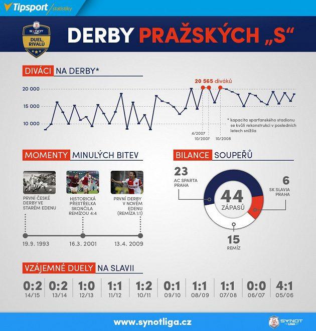 Statistika derby...