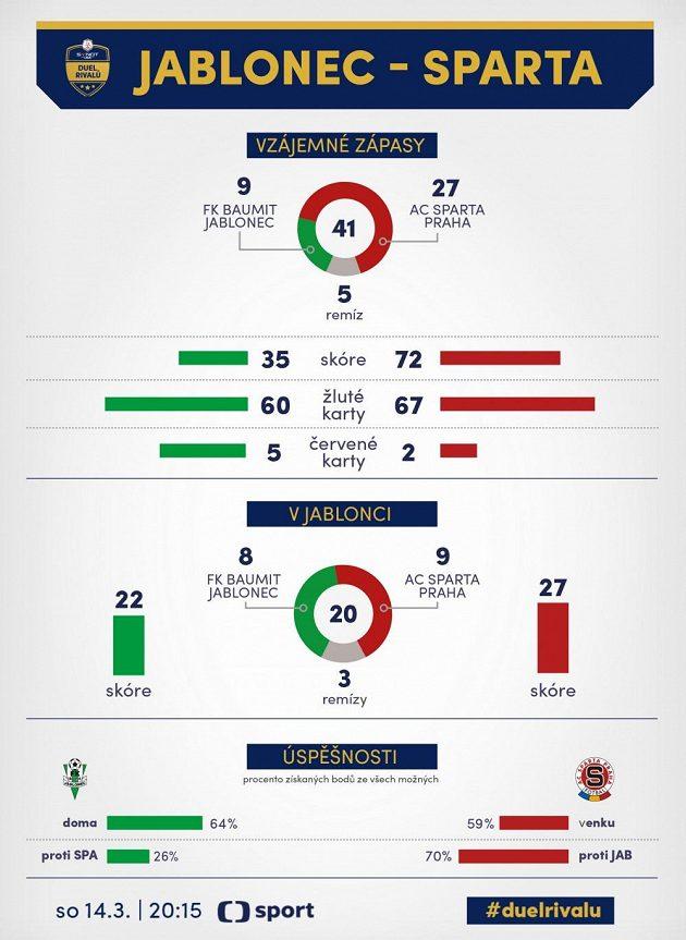 Jablonec versus Sparta...