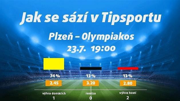 Plzeň táhne do řecké války. Vsaďte si a získejte 150 Kč zdarma!